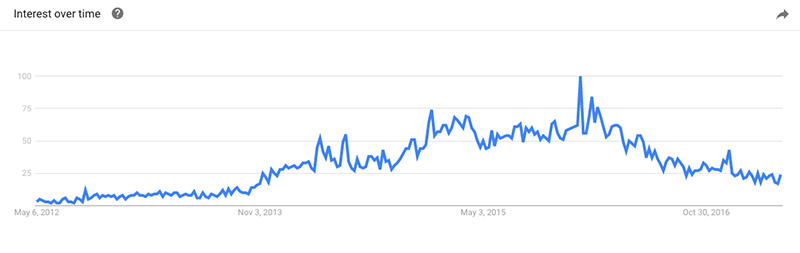 Contouring term on Google Trends