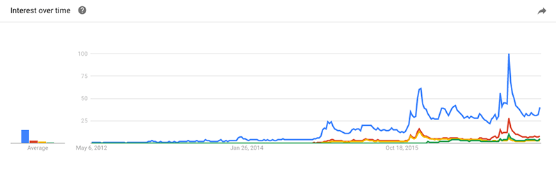 Fitbit term on Google Trends
